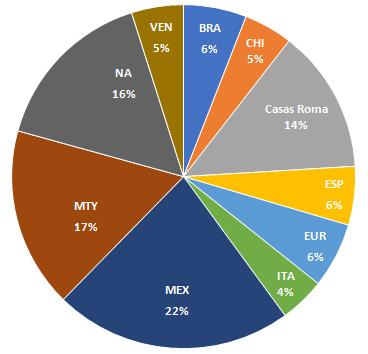 Gráfico 4: Distribución de los sacerdotes en los territorios
