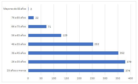 Gráfico 3: Distribución de los Legionarios por franjas de edad