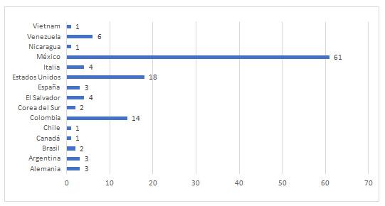 Gráfico 5: Novicios por nacionalidad
