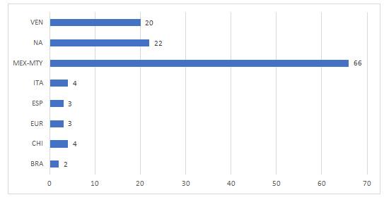 Gráfico 6: Novicios por territorio de origen. En esta tabla se contabilizan los novicios de los territorios de México-Centroamérica y de Monterrey en una misma categoría.